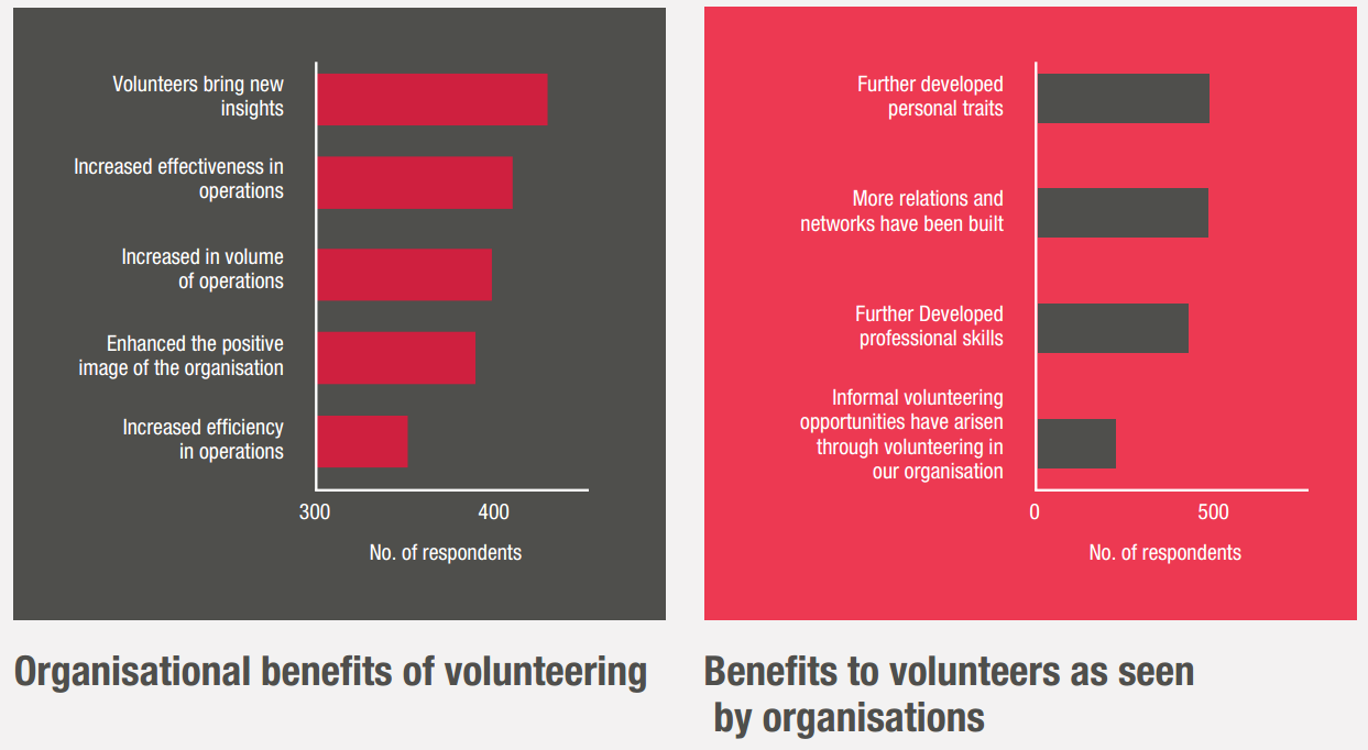 Source: State of Volunteering in Australia Executive Summary, April 2016, Volunteering Australia