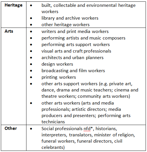 Breakdown of cultural occupations