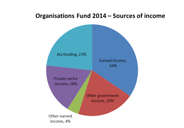 Orgs sources of income